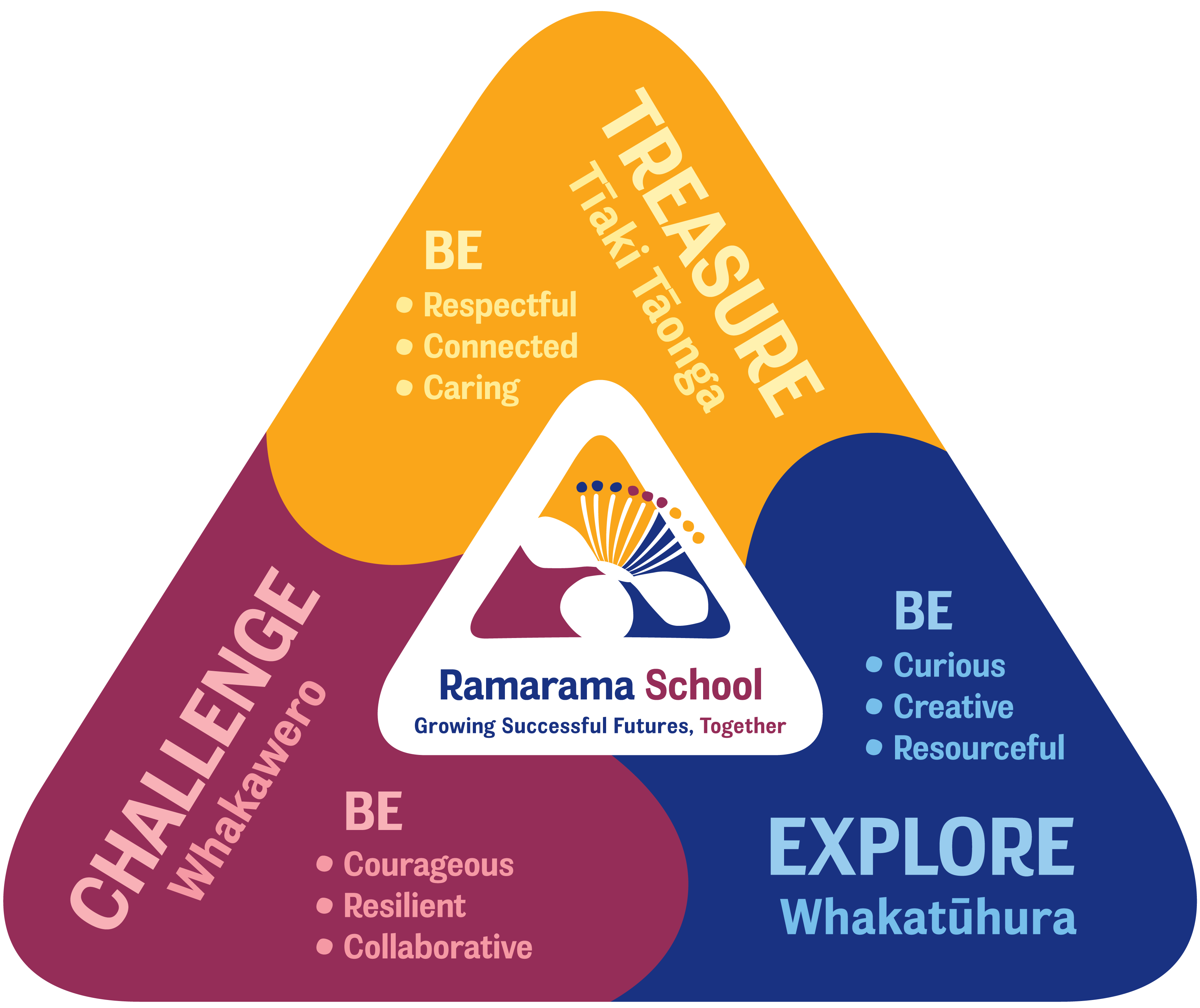 Ramarama Learning Model web Extra large